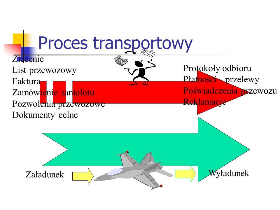 Proces transportowy Załadunek Wyładunek Zlecenie List przewozowy Faktura Zamówienie samolotu Pozwolenia przewozowe Dokumenty celne Protokoły odbioru P