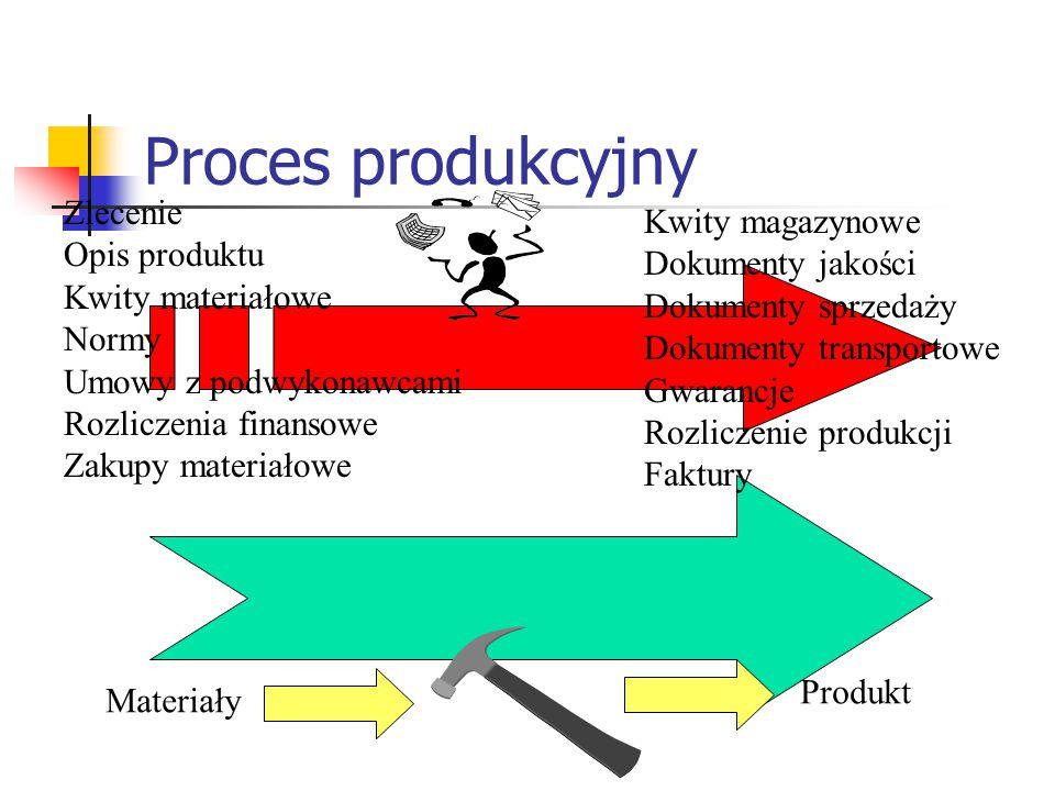 Proces produkcyjny Materiały Produkt Zlecenie Opis produktu Kwity materiałowe Normy Umowy z podwykonawcami Rozliczenia finansowe Zakupy materiałowe Kw