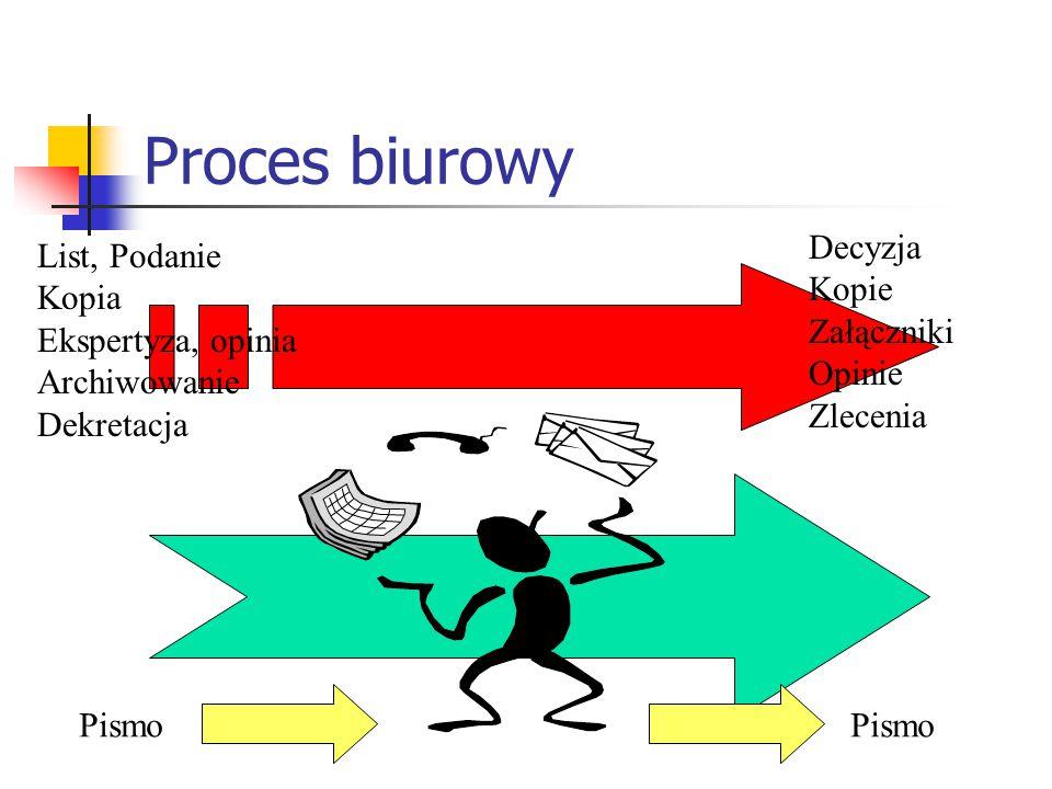 Proces biurowy Pismo List, Podanie Kopia Ekspertyza, opinia Archiwowanie Dekretacja Decyzja Kopie Załączniki Opinie Zlecenia