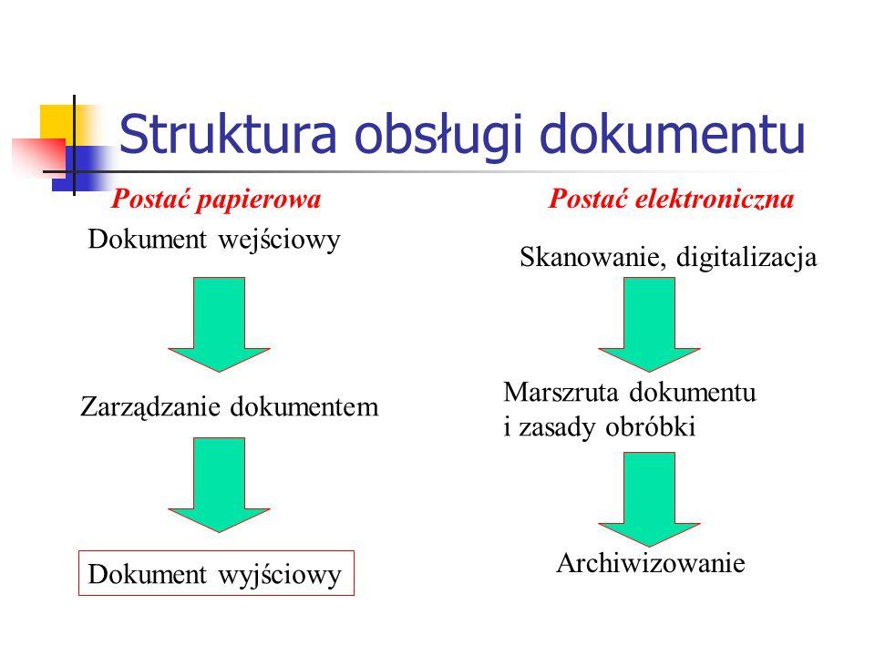 Struktura obsługi dokumentu Dokument wejściowy Zarządzanie dokumentem Dokument wyjściowy Skanowanie, digitalizacja Marszruta dokumentu i zasady obróbk