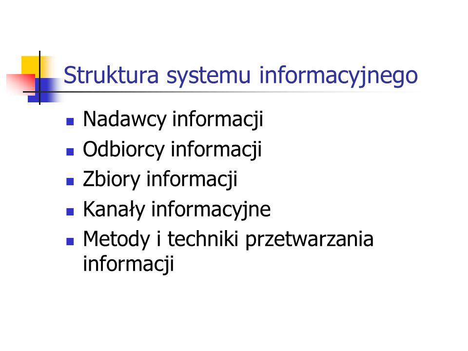 Struktura systemu informacyjnego Nadawcy informacji Odbiorcy informacji Zbiory informacji Kanały informacyjne Metody i techniki przetwarzania informac