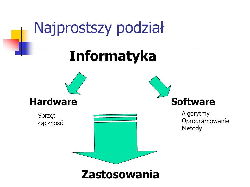 Najprostszy podział Informatyka HardwareSoftware Zastosowania Sprzęt Łączność Algorytmy Oprogramowanie Metody
