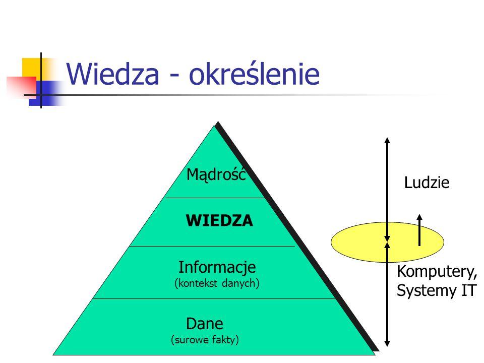 Wiedza - określenie Dane (surowe fakty) Informacje (kontekst danych) WIEDZA Mądrość Komputery, Systemy IT Ludzie