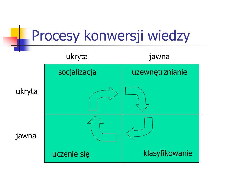 Procesy konwersji wiedzy ukryta jawna socjalizacjauzewnętrznianie uczenie się klasyfikowanie