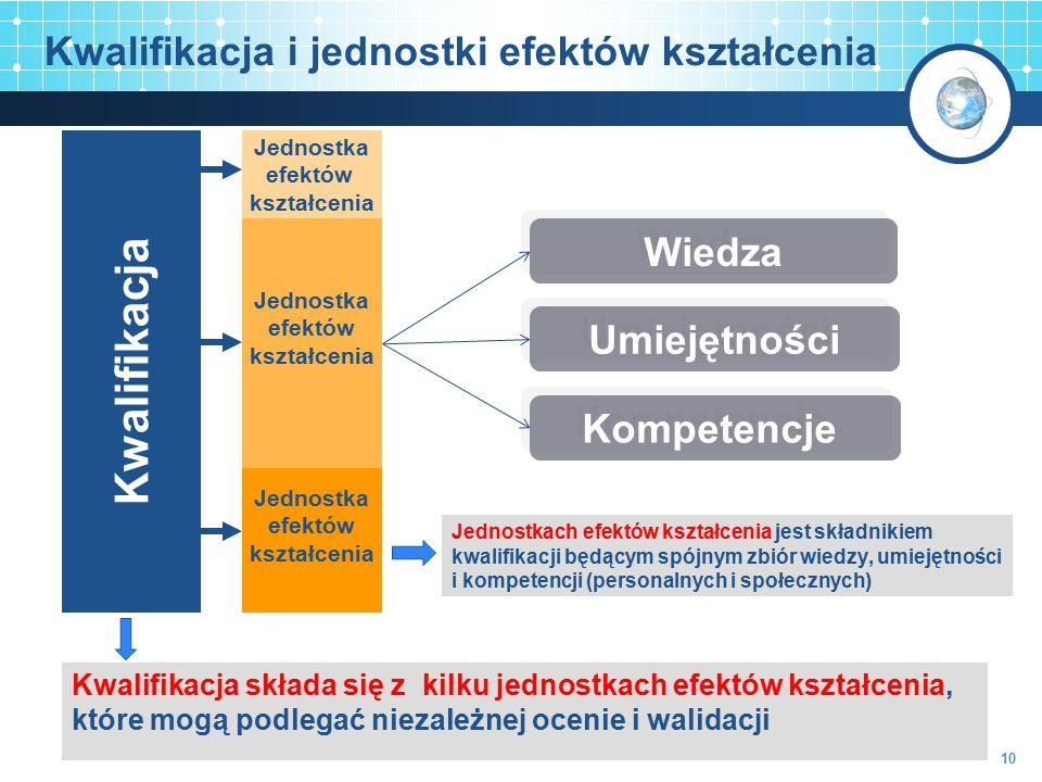 Kwalifikacja Jednostka efektów kształcenia Jednostka efektów kształcenia Jednostka efektów kształcenia Kwalifikacja i jednostki efektów kształcenia Kw