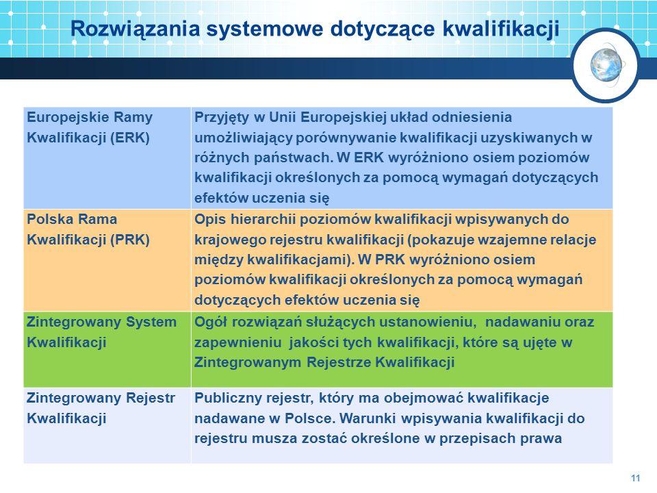 Rozwiązania systemowe dotyczące kwalifikacji Europejskie Ramy Kwalifikacji (ERK) Przyjęty w Unii Europejskiej układ odniesienia umożliwiający porównyw