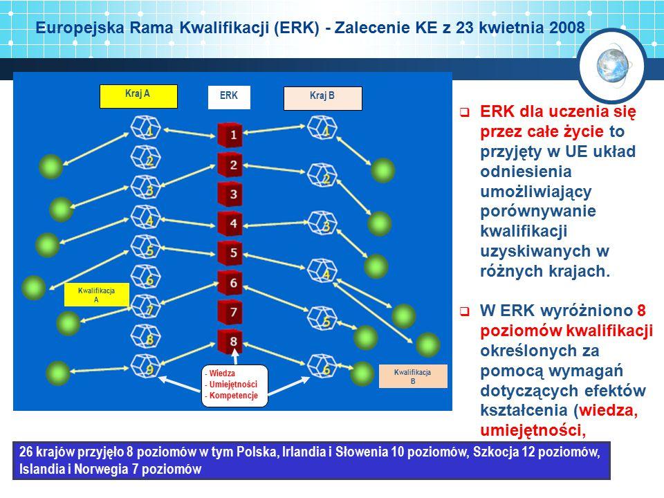 Kraj A Kraj B Kwalifikacja B Kwalifikacja A ERK - Wiedza - Umiejętności - Kompetencje  ERK dla uczenia się przez całe życie to przyjęty w UE układ od