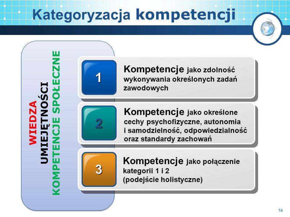 Kategoryzacja kompetencji 1 Kompetencje jako zdolność wykonywania określonych zadań zawodowych 2 3 Kompetencje jako określone cechy psychofizyczne, au