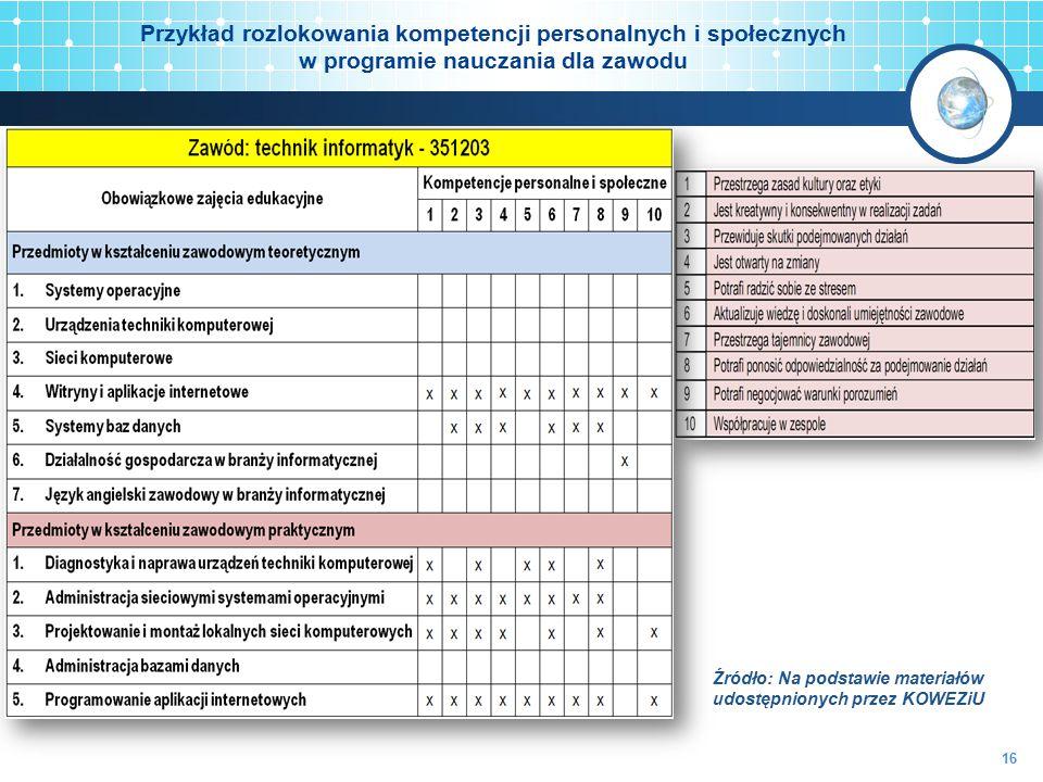 Źródło: Na podstawie materiałów udostępnionych przez KOWEZiU Przykład rozlokowania kompetencji personalnych i społecznych w programie nauczania dla za