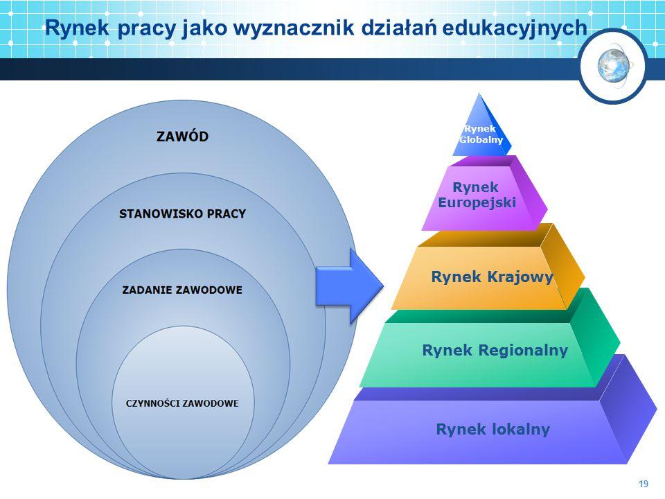 Rynek pracy jako wyznacznik działań edukacyjnych Rynek Globalny Rynek Europejski Rynek Krajowy Rynek Regionalny Rynek lokalny 19