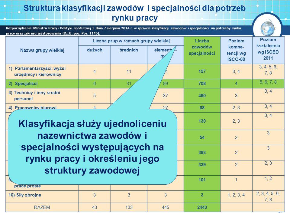 Struktura klasyfikacji zawodów i specjalności dla potrzeb rynku pracy 21 Nazwa grupy wielkiej Liczba grup w ramach grupy wielkiej Liczba zawodów specj