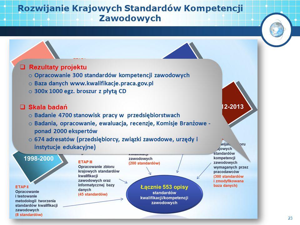  Rezultaty projektu o Opracowanie 300 standardów kompetencji zawodowych o Baza danych www.kwalifikacje.praca.gov.pl o 300x 1000 egz. broszur z płytą