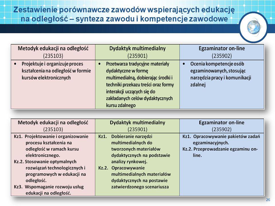 Zestawienie porównawcze zawodów wspierających edukację na odległość – synteza zawodu i kompetencje zawodowe 26