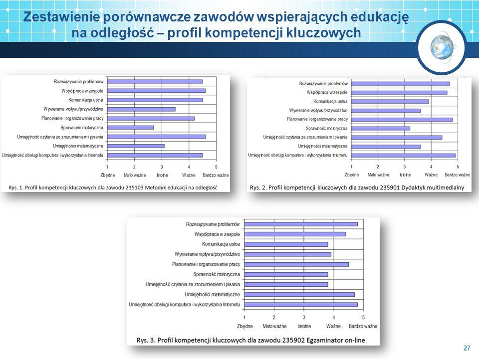 Zestawienie porównawcze zawodów wspierających edukację na odległość – profil kompetencji kluczowych 27