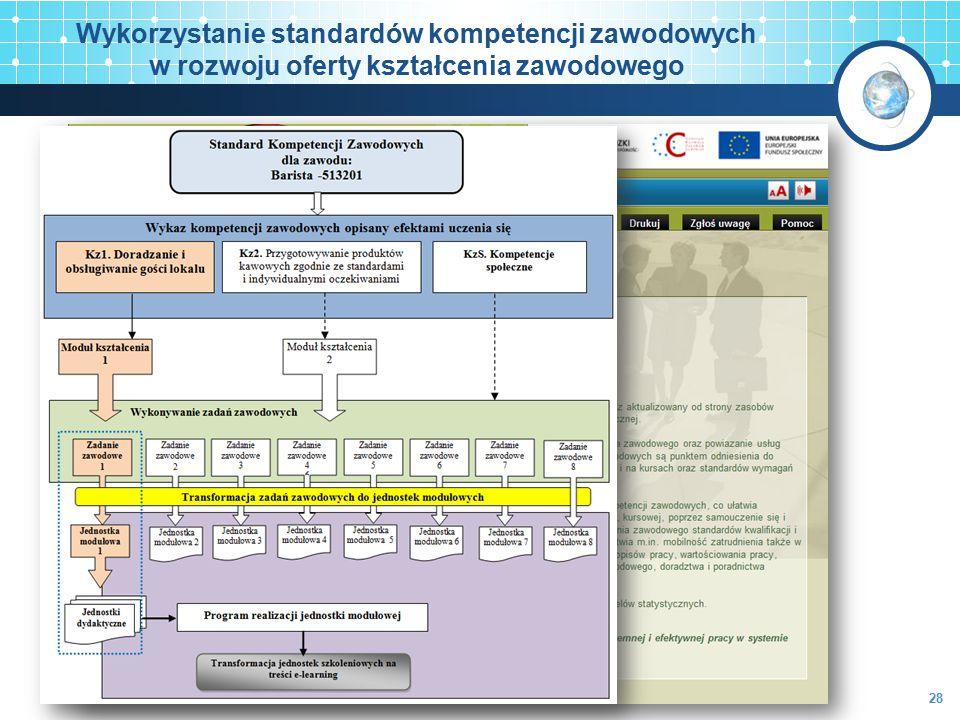 www.kwalifikacje.praca.gov.pl Wykorzystanie standardów kompetencji zawodowych w rozwoju oferty kształcenia zawodowego 28