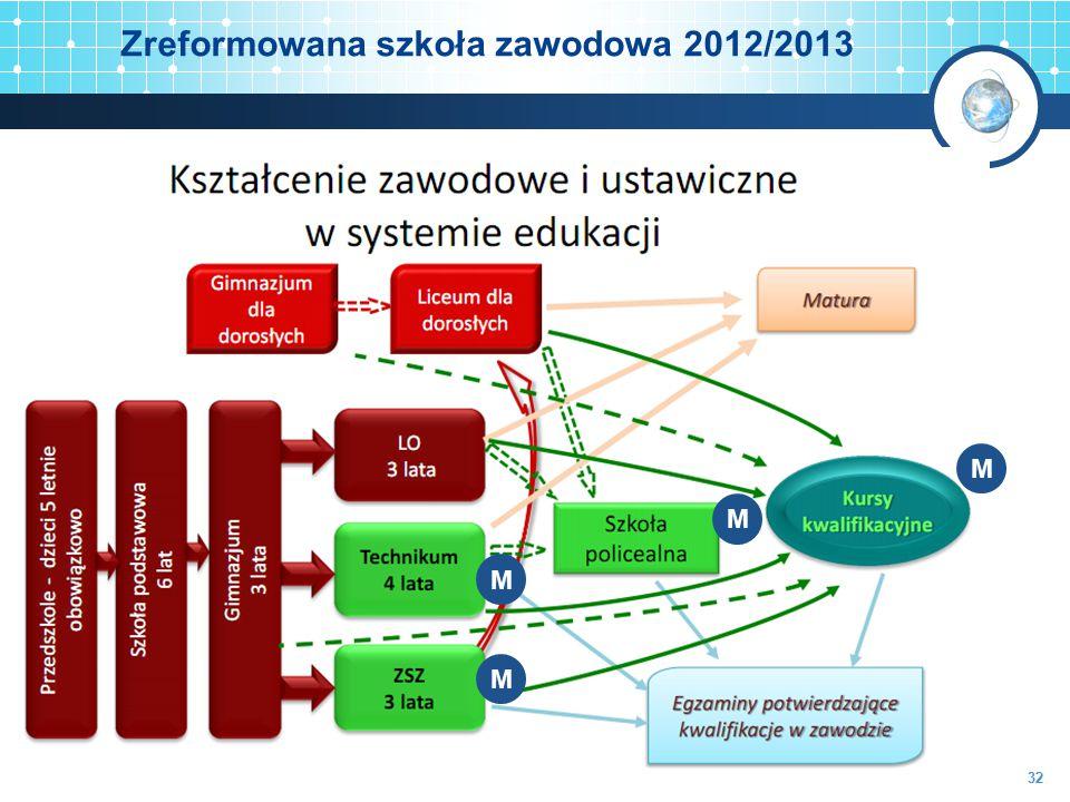 Zreformowana szkoła zawodowa 2012/2013 M M M M 32