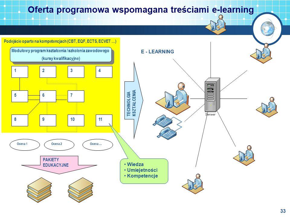 Oferta programowa wspomagana treściami e-learning 33 E - LEARNING Podejście oparte na kompetencjach (CBT, EQF, ECTS, ECVET …) Modułowy program kształc