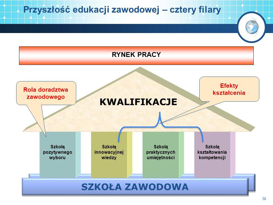 Przyszłość edukacji zawodowej – cztery filary SZKOŁA ZAWODOWA Szkołą kształtowania kompetencji RYNEK PRACY Szkołą praktycznych umiejętności Szkołą inn