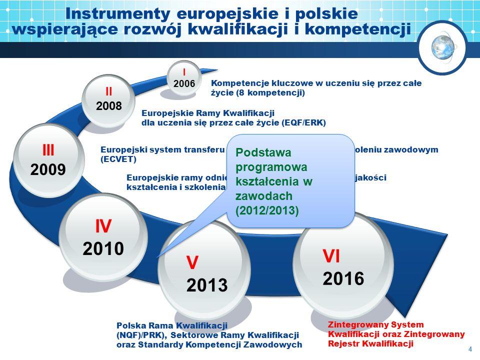 III 2009 Europejski system transferu osiągnięć w kształceniu i szkoleniu zawodowym (ECVET) I 2006 Kompetencje kluczowe w uczeniu się przez całe życie