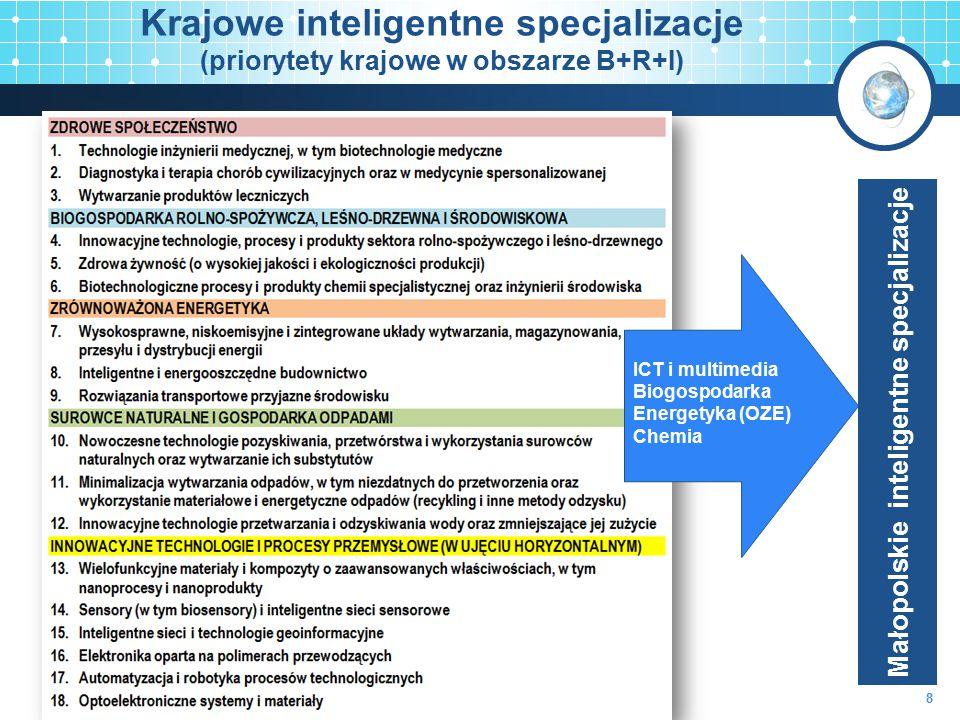 Krajowe inteligentne specjalizacje (priorytety krajowe w obszarze B+R+I) ICT i multimedia Biogospodarka Energetyka (OZE) Chemia Małopolskie inteligent