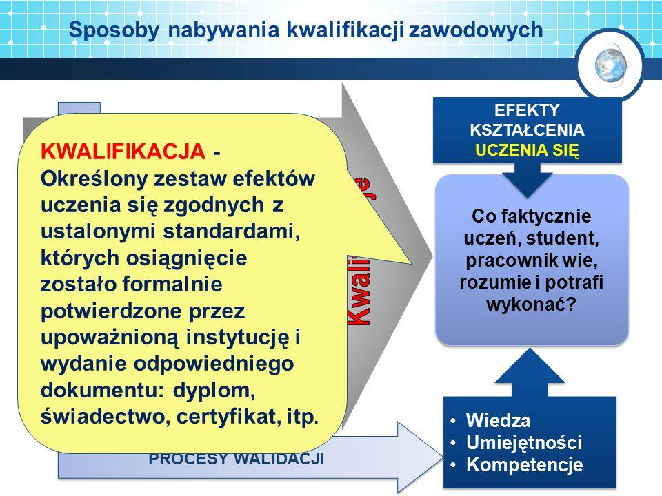 Kwalifikacja Jednostka efektów kształcenia Jednostka efektów kształcenia Jednostka efektów kształcenia Kwalifikacja i jednostki efektów kształcenia Kwalifikacja składa się z kilku jednostkach efektów kształcenia, które mogą podlegać niezależnej ocenie i walidacji Wiedza Umiejętności Kompetencje Jednostkach efektów kształcenia jest składnikiem kwalifikacji będącym spójnym zbiór wiedzy, umiejętności i kompetencji (personalnych i społecznych) 10