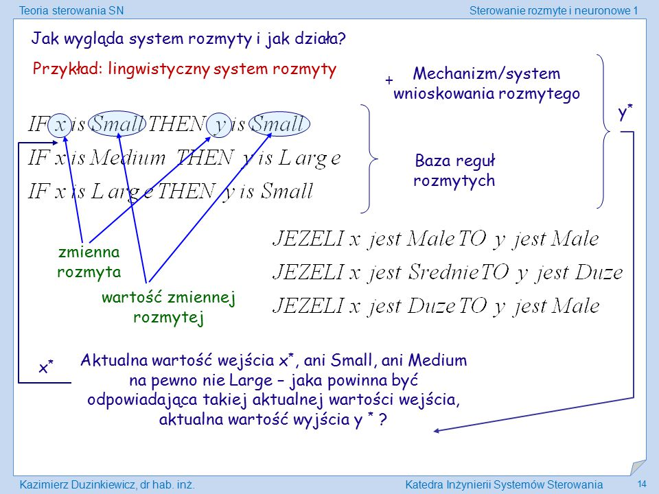 Teoria sterowania SNSterowanie rozmyte i neuronowe 1 Kazimierz Duzinkiewicz, dr hab. inż.Katedra Inżynierii Systemów Sterowania 14 Jak wygląda system