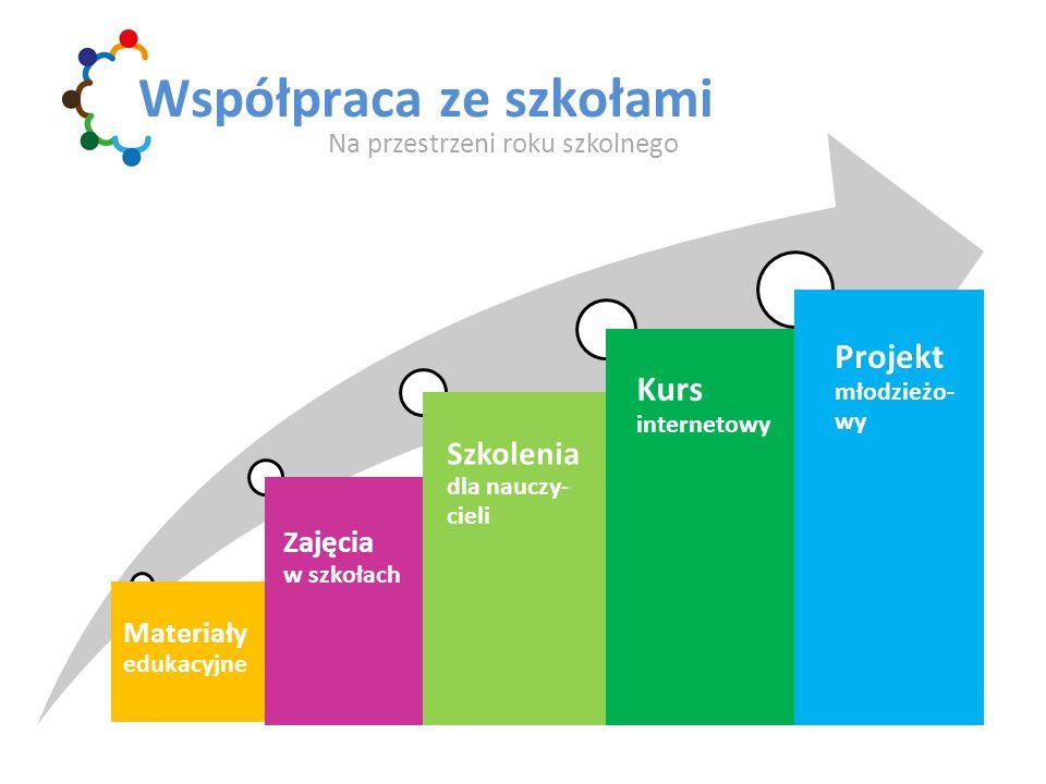 Współpraca ze szkołami Materiały edukacyjne Zajęcia w szkołach Szkolenia dla nauczy- cieli Kurs internetowy Projekt młodzieżo-wy Na przestrzeni roku szkolnego