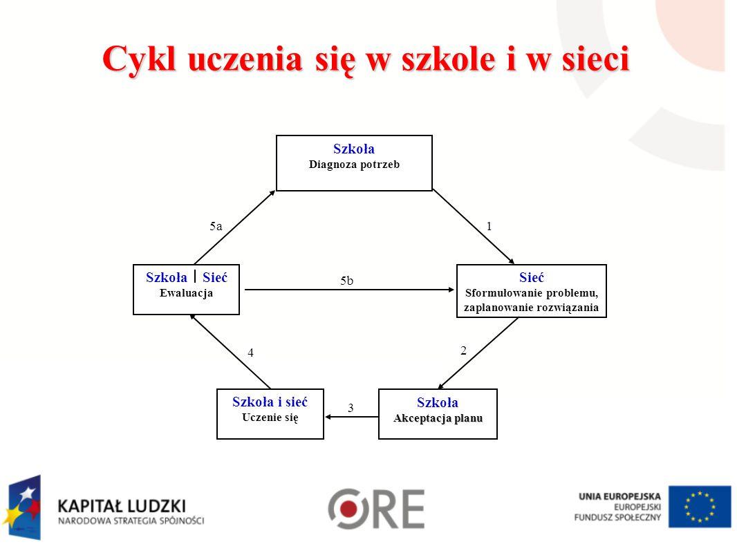 Sieć Sformułowanie problemu, zaplanowanie rozwiązania Szkoła Sieć Ewaluacja Szkoła i sieć Uczenie się Szkoła Diagnoza potrzeb 1 2 3 5a 4 Szkoła Akcept