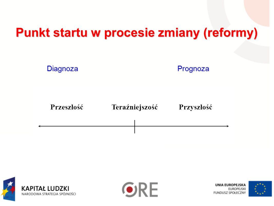 Przeszłość Teraźniejszość Przyszłość DiagnozaPrognoza Diagnoza Prognoza Punkt startu w procesie zmiany (reformy) Punkt startu w procesie zmiany (reformy)