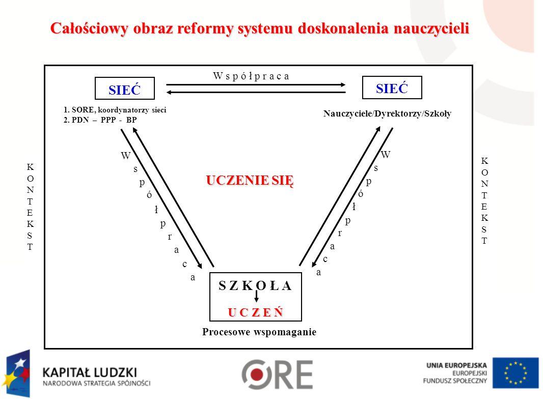 Wspomaganie Diagnoza potrzeb instytucjonalnych/indywidualnych Sformułowanie problemu: co/dlaczego/jak zrobić/zmienić, aby osiągnąć stan zadowalający Ustalenie kryterium sukcesu - określić stan zadawalający (po rozwiązaniu problemu) Opracować plan osiągnięcia stanu zadawalającego