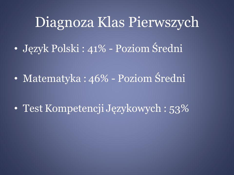 Diagnoza Klas Pierwszych Język Polski : 41% - Poziom Średni Matematyka : 46% - Poziom Średni Test Kompetencji Językowych : 53%