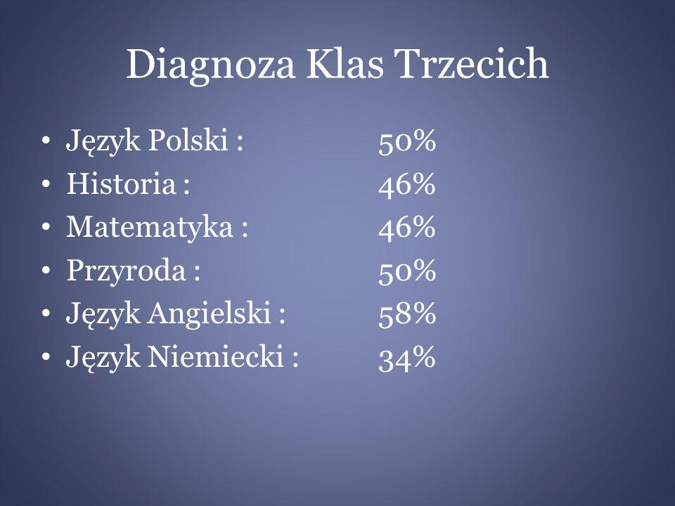Diagnoza Klas Trzecich Język Polski : 50% Historia :46% Matematyka : 46% Przyroda :50% Język Angielski : 58% Język Niemiecki : 34%