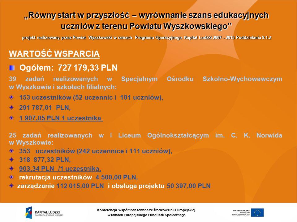 """Konferencja współfinansowana ze środków Unii Europejskiej w ramach Europejskiego Funduszu Społecznego """"Równy start w przyszłość – wyrównanie szans edukacyjnych uczniów z terenu Powiatu Wyszkowskiego'' projekt realizowany przez Powiat Wyszkowski w ramach Programu Operacyjnego Kapitał Ludzki 2007 - 2013 Poddziałania 9.1.2 WARTOŚĆ WSPARCIA Ogółem: 727 179,33 PLN 39 zadań realizowanych w Specjalnym Ośrodku Szkolno-Wychowawczym w Wyszkowie i szkołach filialnych: 153 uczestników (52 uczennic i 101 uczniów), 291 787,01 PLN, 1 907,05 PLN 1 uczestnika."""