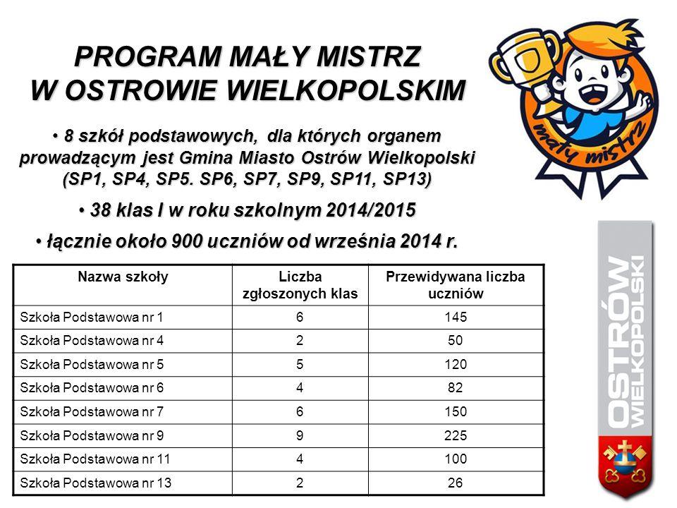 PROGRAM MAŁY MISTRZ W OSTROWIE WIELKOPOLSKIM 8 szkół podstawowych, dla których organem prowadzącym jest Gmina Miasto Ostrów Wielkopolski 8 szkół podst