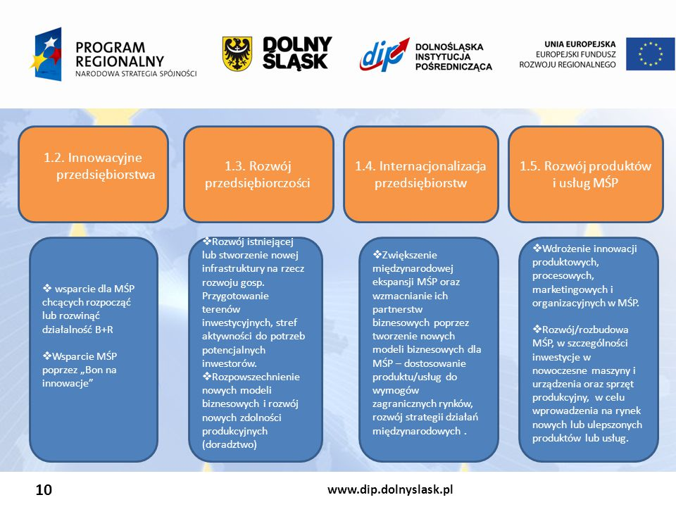 www.dip.dolnyslask.pl 10 1.2. Innowacyjne przedsiębiorstwa 1.3. Rozwój przedsiębiorczości 1.4. Internacjonalizacja przedsiębiorstw 1.5. Rozwój produkt