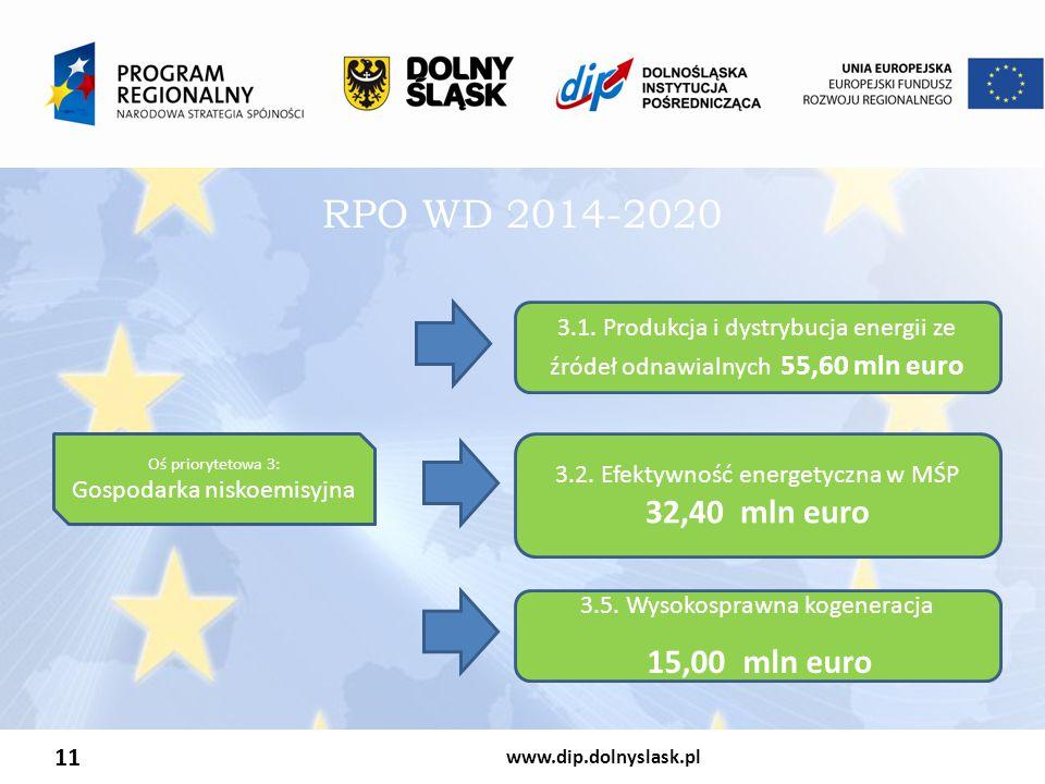 www.dip.dolnyslask.pl 11 RPO WD 2014-2020 Oś priorytetowa 3: Gospodarka niskoemisyjna 3.1. Produkcja i dystrybucja energii ze źródeł odnawialnych 55,6