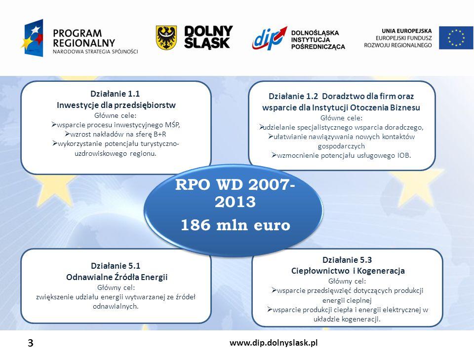 www.dip.dolnyslask.pl 3 Działanie 1.1 Inwestycje dla przedsiębiorstw Główne cele:  wsparcie procesu inwestycyjnego MŚP,  wzrost nakładów na sferę B+R  wykorzystanie potencjału turystyczno- uzdrowiskowego regionu.