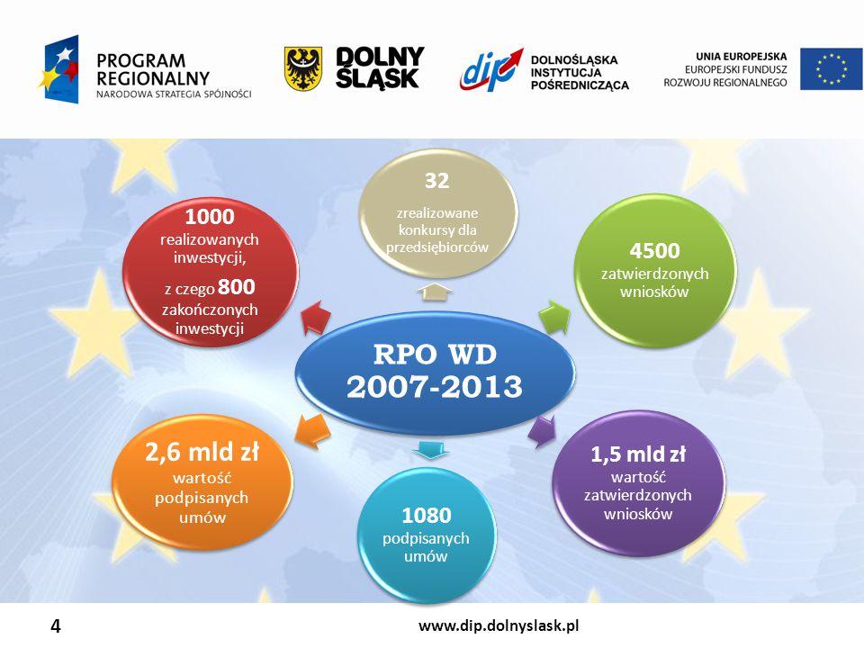 www.dip.dolnyslask.pl 4 RPO WD 2007-2013 32 zrealizowane konkursy dla przedsiębiorców 4500 zatwierdzonych wniosków 1,5 mld zł wartość zatwierdzonych wniosków 1080 podpisanych umów 2,6 mld zł wartość podpisanych umów 1000 realizowanych inwestycji, z czego 800 zakończonych inwestycji