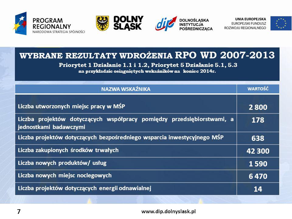 NAZWA WSKAŹNIKA WARTOŚĆ Liczba utworzonych miejsc pracy w MŚP 2 800 Liczba projektów dotyczących współpracy pomiędzy przedsiębiorstwami, a jednostkami badawczymi 178 Liczba projektów dotyczących bezpośredniego wsparcia inwestycyjnego MŚP 638 Liczba zakupionych środków trwałych 42 300 Liczba nowych produktów/ usług 1 590 Liczba nowych miejsc noclegowych 6 470 Liczba projektów dotyczących energii odnawialnej 14 WYBRANE REZULTATY WDROŻENIA RPO WD 2007-2013 Priorytet 1 Działanie 1.1 i 1.2, Priorytet 5 Działanie 5.1, 5.3 na przykładzie osiągniętych wskaźników na koniec 2014r.