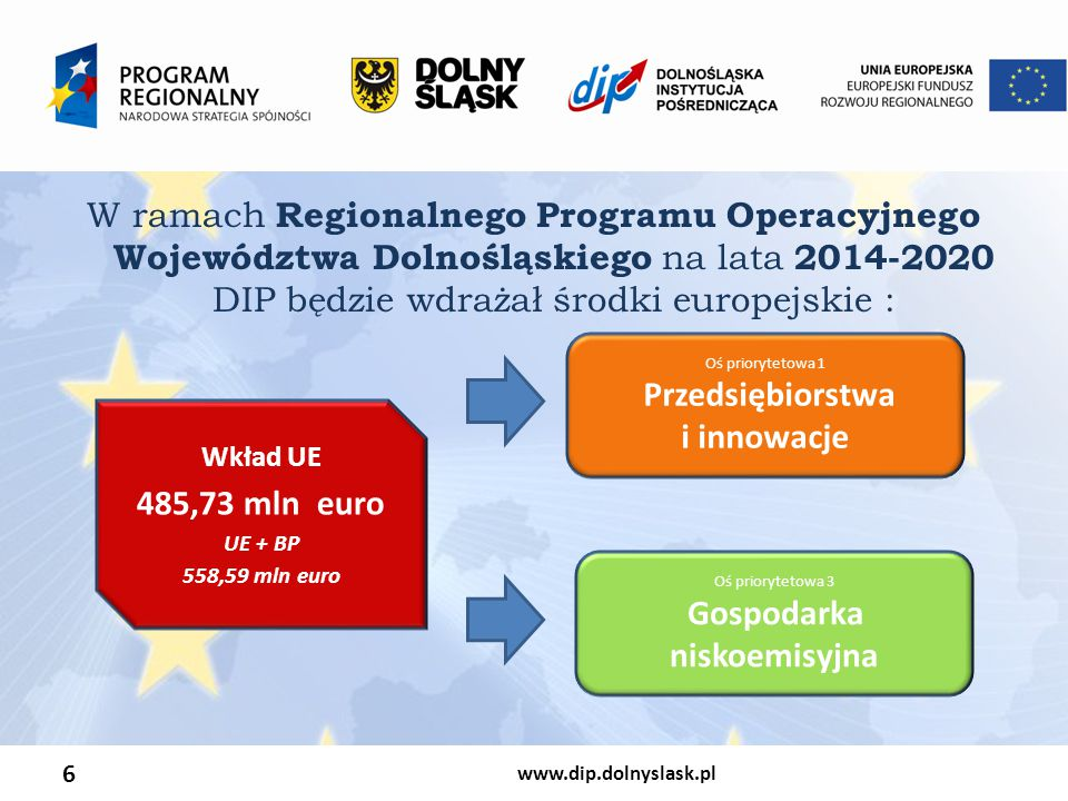 6 W ramach Regionalnego Programu Operacyjnego Województwa Dolnośląskiego na lata 2014-2020 DIP będzie wdrażał środki europejskie : Wkład UE 485,73 mln euro UE + BP 558,59 mln euro Oś priorytetowa 1 Przedsiębiorstwa i innowacje Oś priorytetowa 3 Gospodarka niskoemisyjna