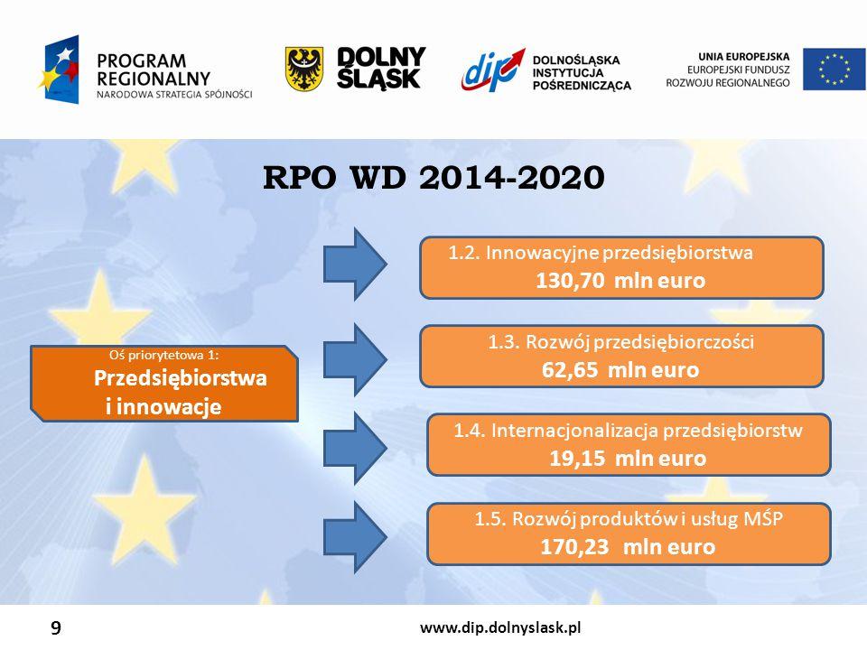 www.dip.dolnyslask.pl 9 RPO WD 2014-2020 Oś priorytetowa 1: Przedsiębiorstwa i innowacje 1.2. Innowacyjne przedsiębiorstwa 130,70 mln euro 1.3. Rozwój