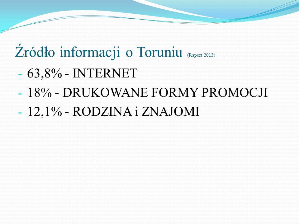 Źródło informacji o Toruniu (Raport 2013) - 63,8% - INTERNET - 18% - DRUKOWANE FORMY PROMOCJI - 12,1% - RODZINA i ZNAJOMI