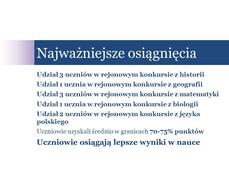 Udział 3 uczniów w rejonowym konkursie z historii Udział 1 ucznia w rejonowym konkursie z geografii Udział 3 uczniów w rejonowym konkursie z matematyki Udział 1 ucznia w rejonowym konkursie z biologii Udział 2 uczniów w rejonowym konkursie z języka polskiego Uczniowie uzyskali średnio w granicach 70-75% punktów Uczniowie osiągają lepsze wyniki w nauce Najważniejsze osiągnięcia