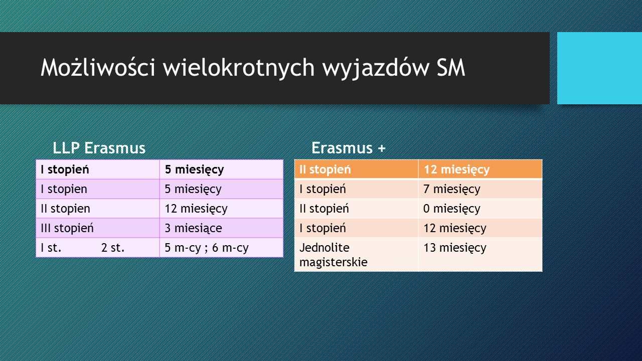 Możliwości wielokrotnych wyjazdów SM LLP Erasmus I stopień5 miesięcy I stopien5 miesięcy II stopien12 miesięcy III stopień3 miesiące I st. 2 st.5 m-cy