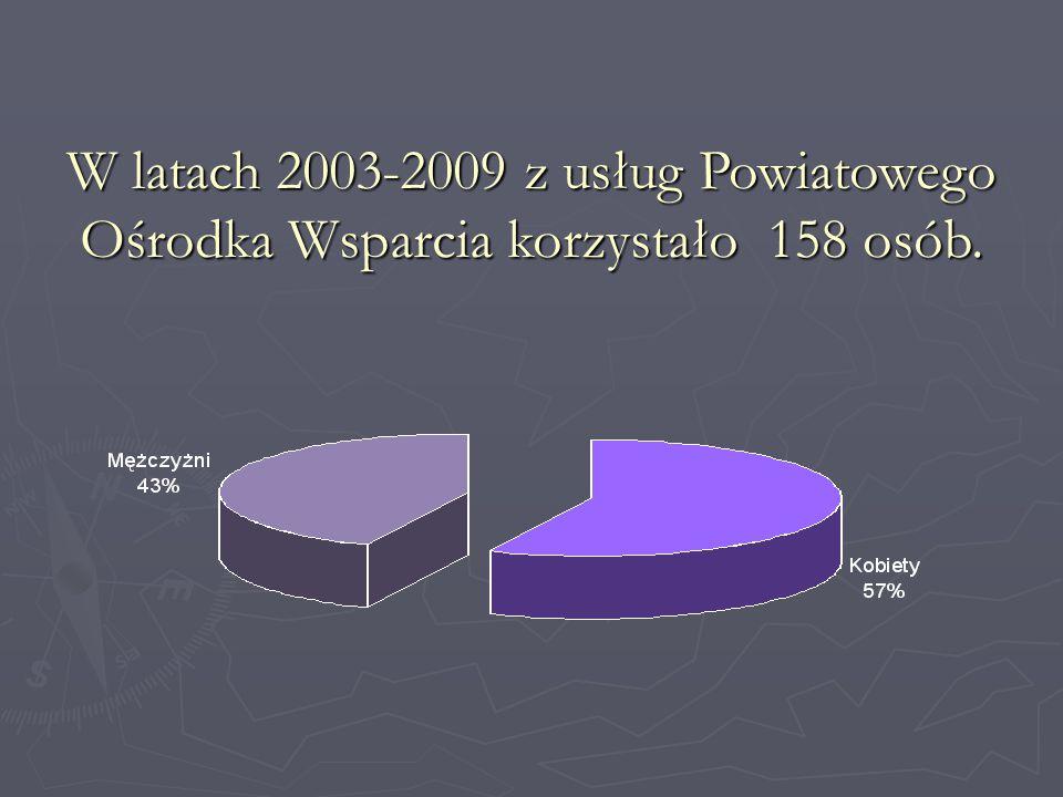 W latach 2003-2009 z usług Powiatowego Ośrodka Wsparcia korzystało 158 osób.