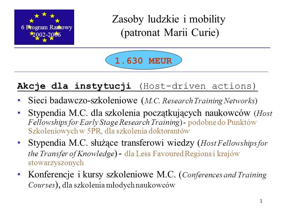 6 Program Ramowy 2002-2006 1 Zasoby ludzkie i mobility (patronat Marii Curie) 1.630 MEUR Akcje dla instytucji (Host-driven actions) Sieci badawczo-szkoleniowe ( M.C.