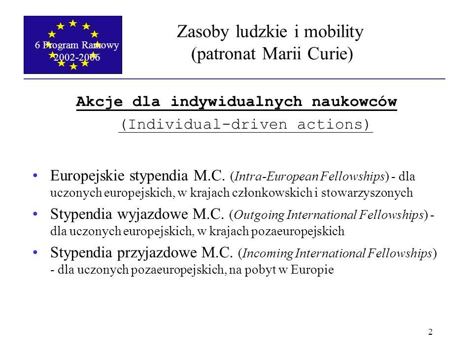6 Program Ramowy 2002-2006 3 Zasoby ludzkie i mobility (patronat Marii Curie) Mechanizmy powrotne i reintegracyjne (Return and reintegration mechanisms) roczny grant w kraju macierzystym po przynajmniej 2- letnim stypendium M.C.