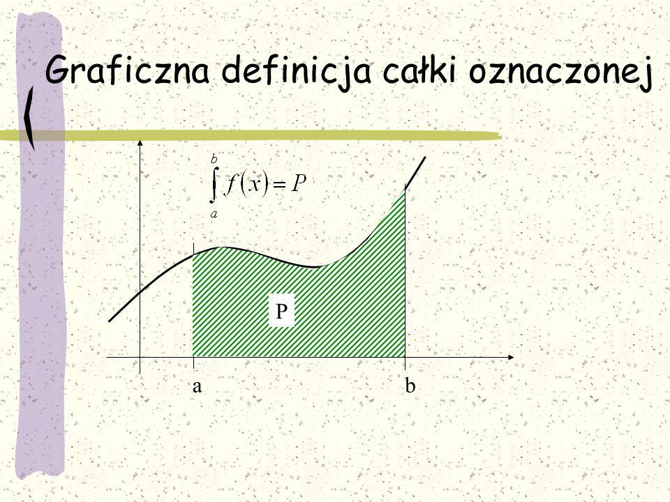 ab x1x1 x2x2 f(x)f(x) x y PiPi