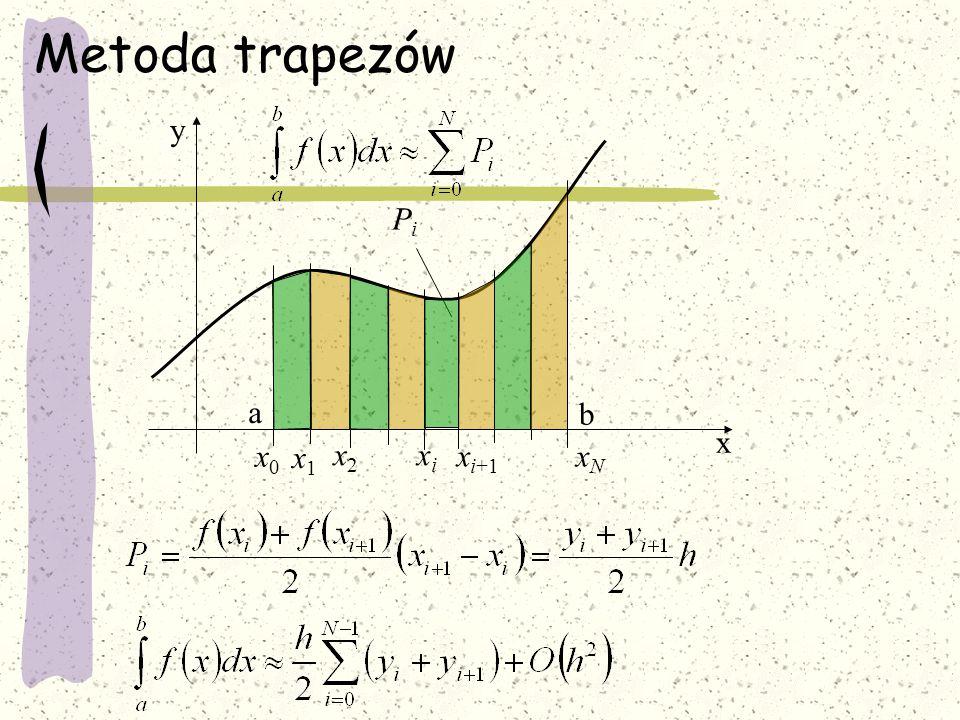 Algorytm 1.Podaj granice całkowania i funkcję f 2.Podaj ilość losowań N 3.I,j=0 4.Znajdź wartość f max w przedziale 5.X=a+rnd*(b-a) 6.Y=rnd*f.max 7.I=I+1 8.Jeżeli Y<=f(X) to j=j+1 9.Jeżeli i<N to idź do 5 10.P=j/n*(b-a)*f max 11.Drukuj P