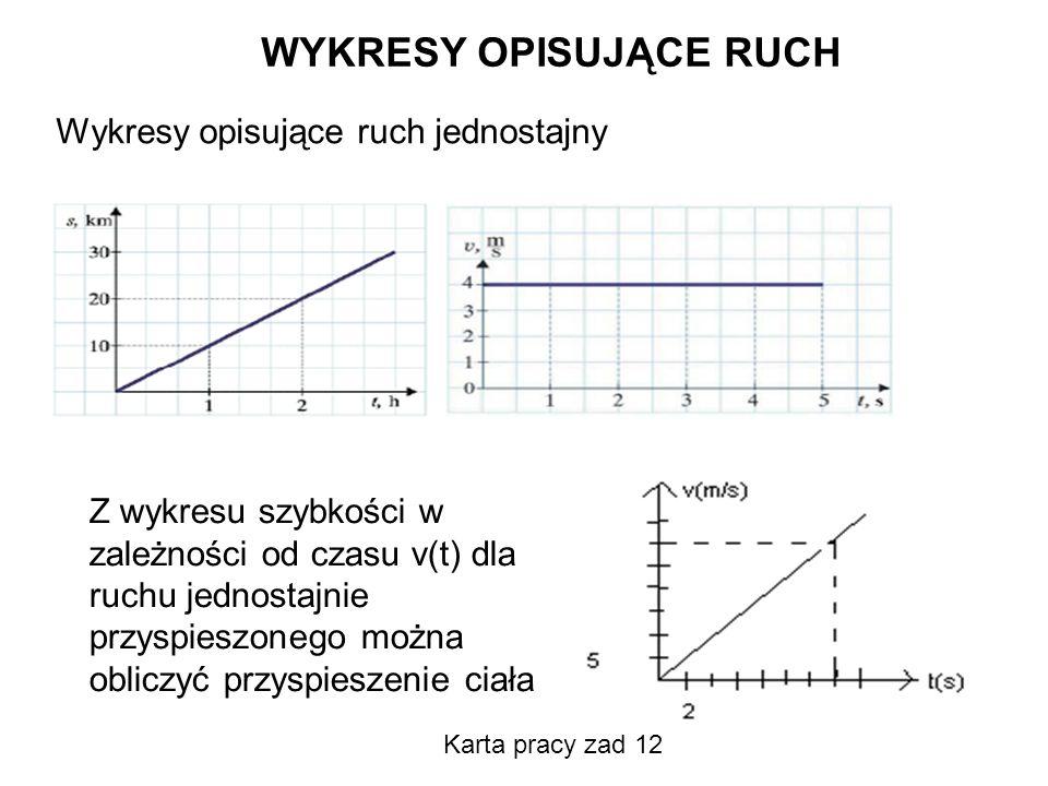 WYKRESY OPISUJĄCE RUCH Z wykresu szybkości w zależności od czasu v(t) dla ruchu jednostajnie przyspieszonego można obliczyć przyspieszenie ciała Wykre